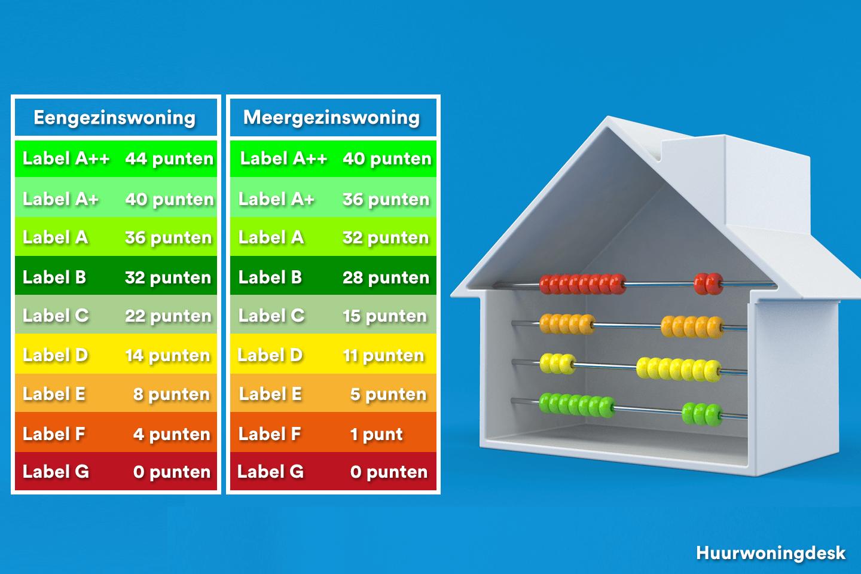 Huurprijs-berekenen-verhogen-energielabel