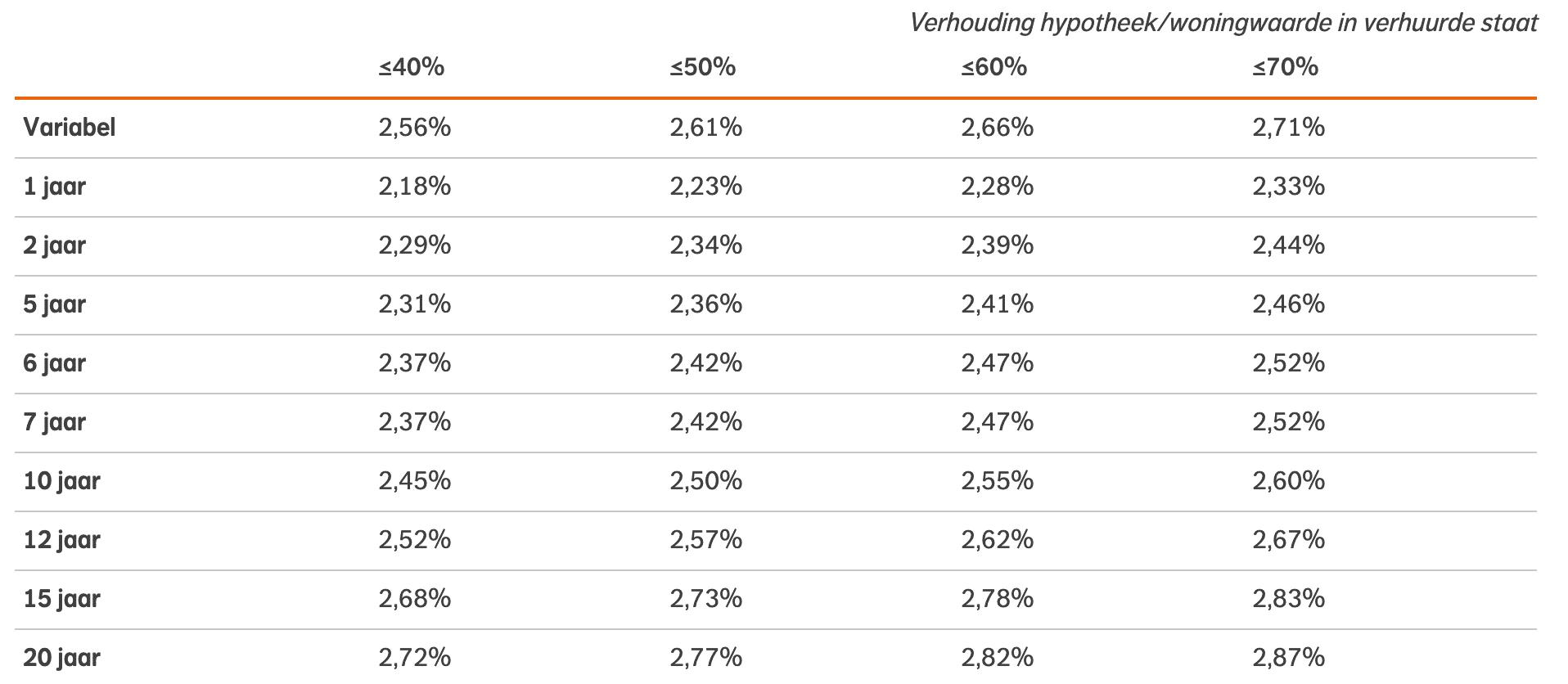 Nationale Nederlanden Verhuurhypotheek rente