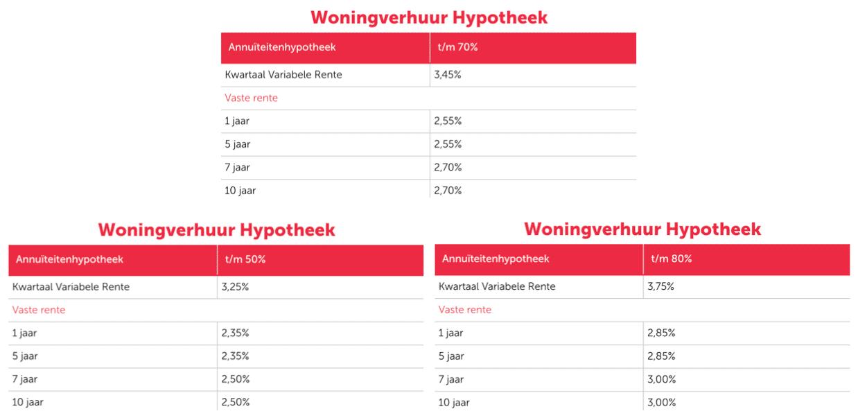 Woonfonds-Verhuurhypotheek