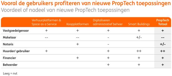 Proptech-vastgoedbeheer-Huurwoningdesk