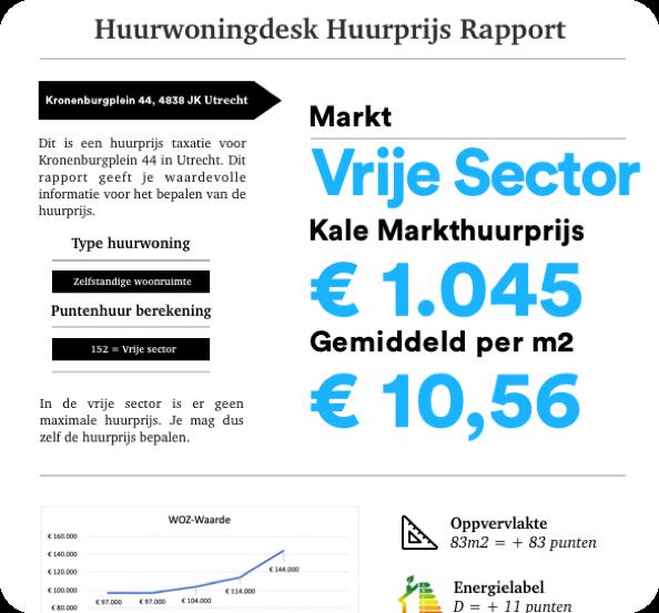 Huurprijs-rapport-huurwoningdesk